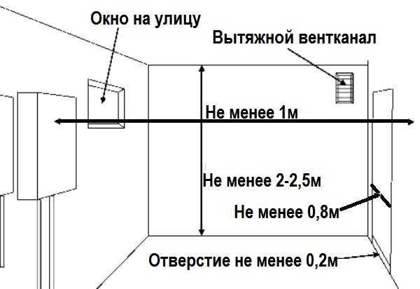 Установка и ремонт газового оборудования в доме