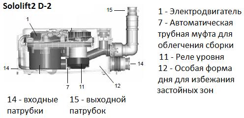 Канализационный насос Grundfos Multilift MSS.11.1.2 (4м) без обрат. клапана