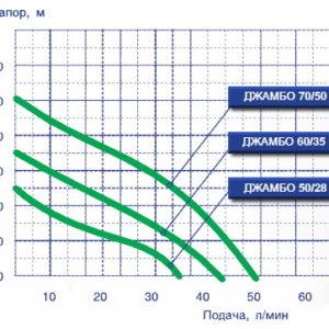 Счетчик газа Элехант 3.2 (колонка/котел)