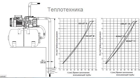 Циркуляционный насос Grundfos UPS 50-60/2 F 3х400 В