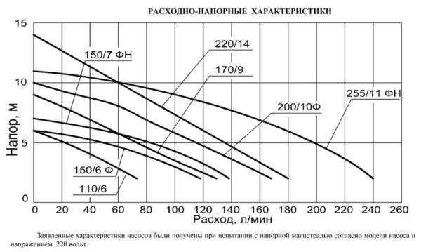 Дренажный насос Джилекс Фекальник 140/6