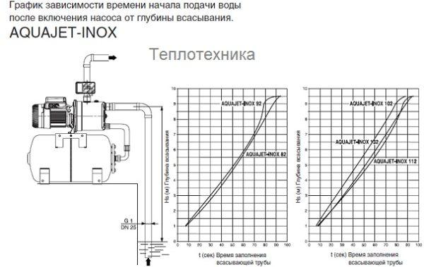 Циркуляционный насос Wilo Top S 25/7 EM PN6/10