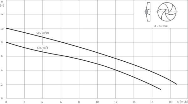 Канализационный насос Grundfos Sololift 2 D-2