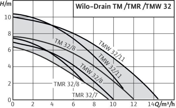 Канализационный насос Grundfos Sololift 2 WC-3