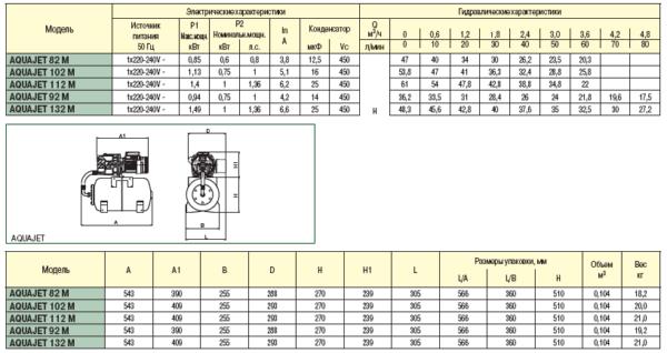 Циркуляционный насос Grundfos UPS 65-180 F 3х400 В