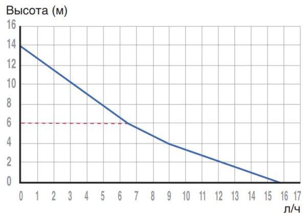 Скважинный насос Джилекс Водомет ПРОФ 55/90