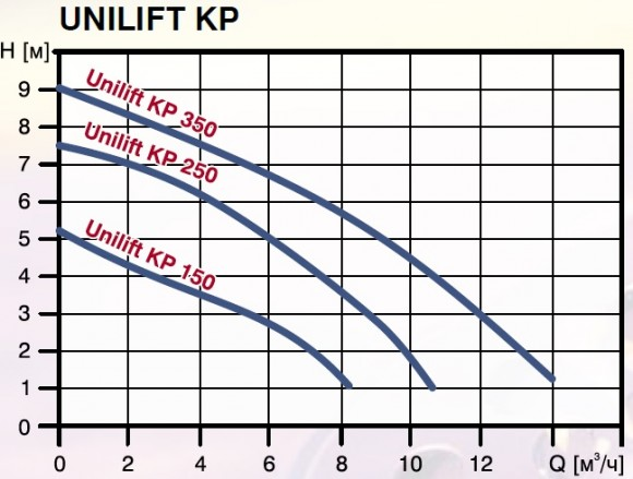 Дренажный насос Grundfos Unilift KP 350 A1