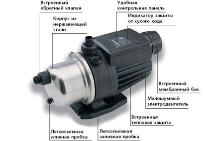 Панель управления для котлов Baxi Luna-3 Comfort и Nuvola-3 Comfort