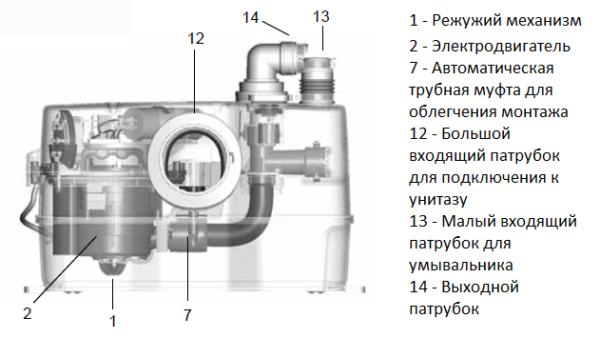 Канализационный насос Grundfos Sololift 2 C-3