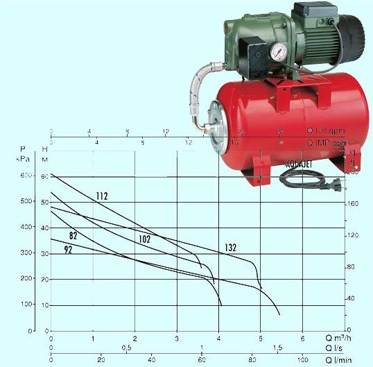 Циркуляционный насос Grundfos UPS 50-60/2 F 1х230 В